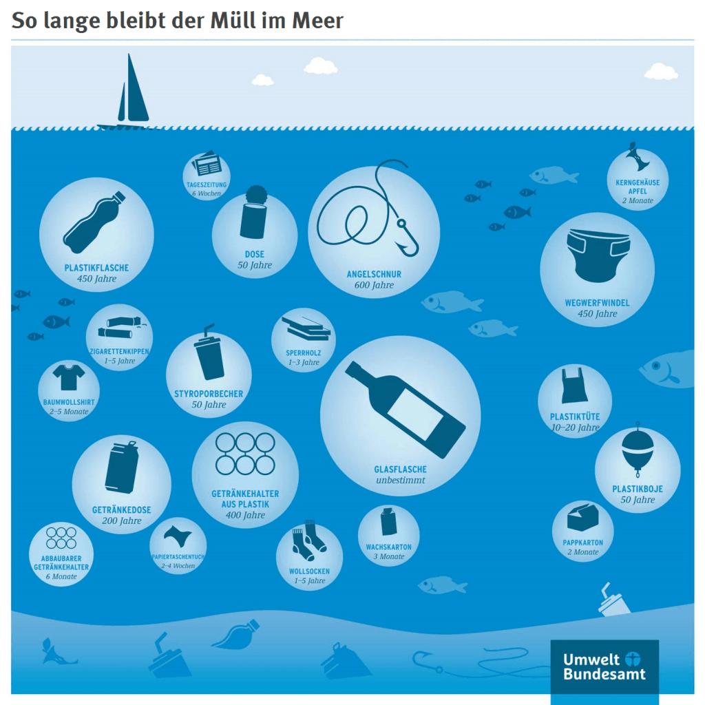 Was ist Plastik? Herstellung, Material und Co.