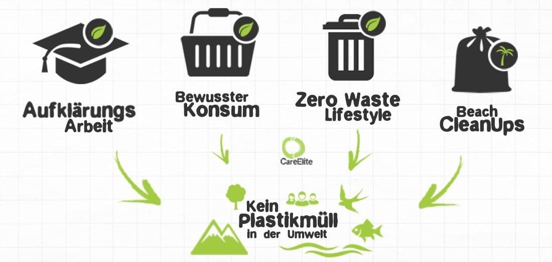 CareElite - Das Umweltschutz Projekt gegen Plastikmüll
