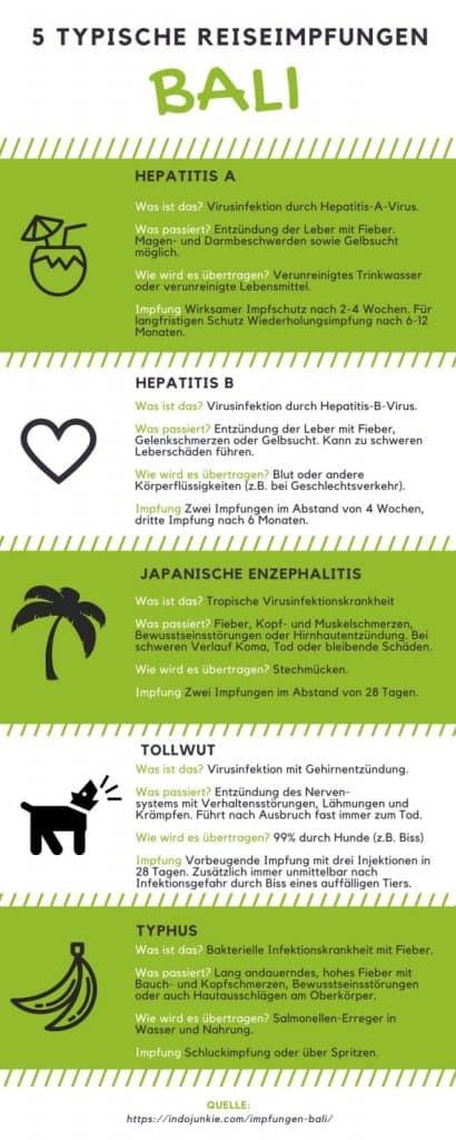 Indonesien Reise Impfungen