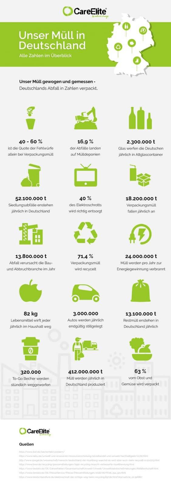 Mülltrennung - Statistik Deutschland Müll