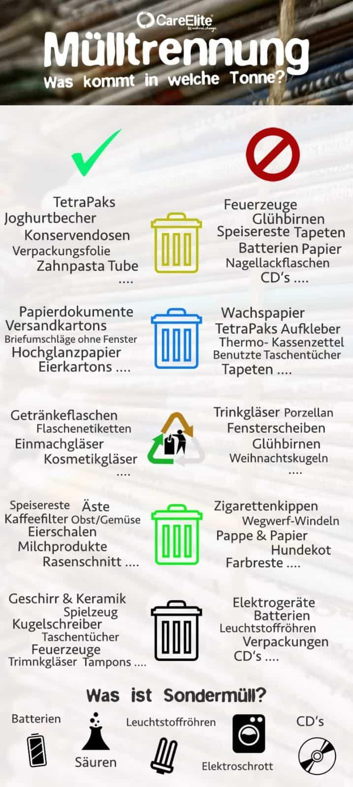 Mülltrennung - Müll richtig trennen (Tonnen)