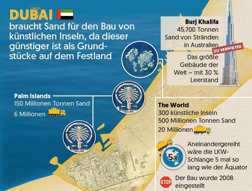 Dubai Sand Problem Sandknappheit zu wenig Sand