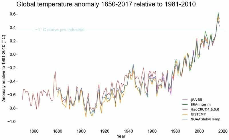 Klimawandel - Statistiken, Zahlen und Fakten zur Erderwärmung
