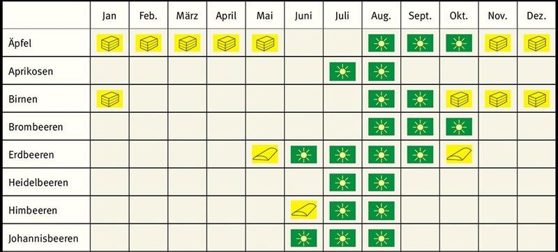 Saisonkalender für saisonales Einkaufen