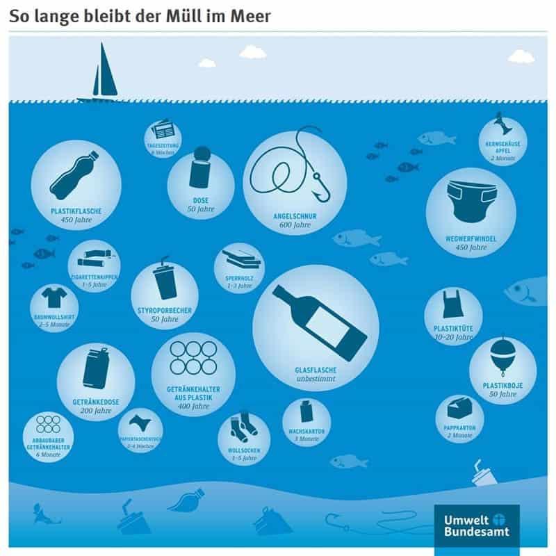Was ist Plastik? Plastikmüll Dauer bis Zersetzung