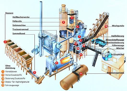 Technische Ausstattung eines Asphaltmischwerkes